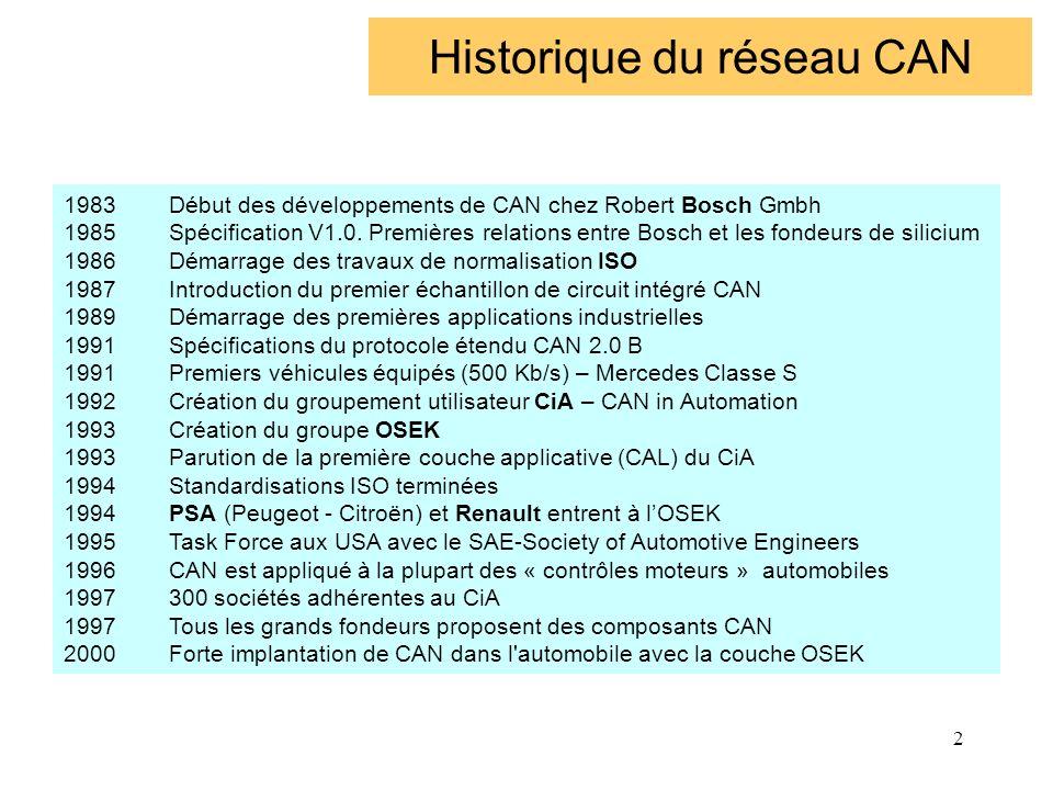 Historique du réseau CAN