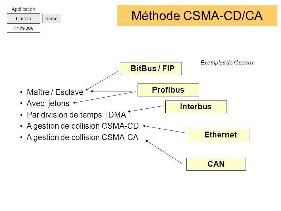 Les méthodes d'accès Méthode CSMA-CD/CA BitBus / FIP Profibus