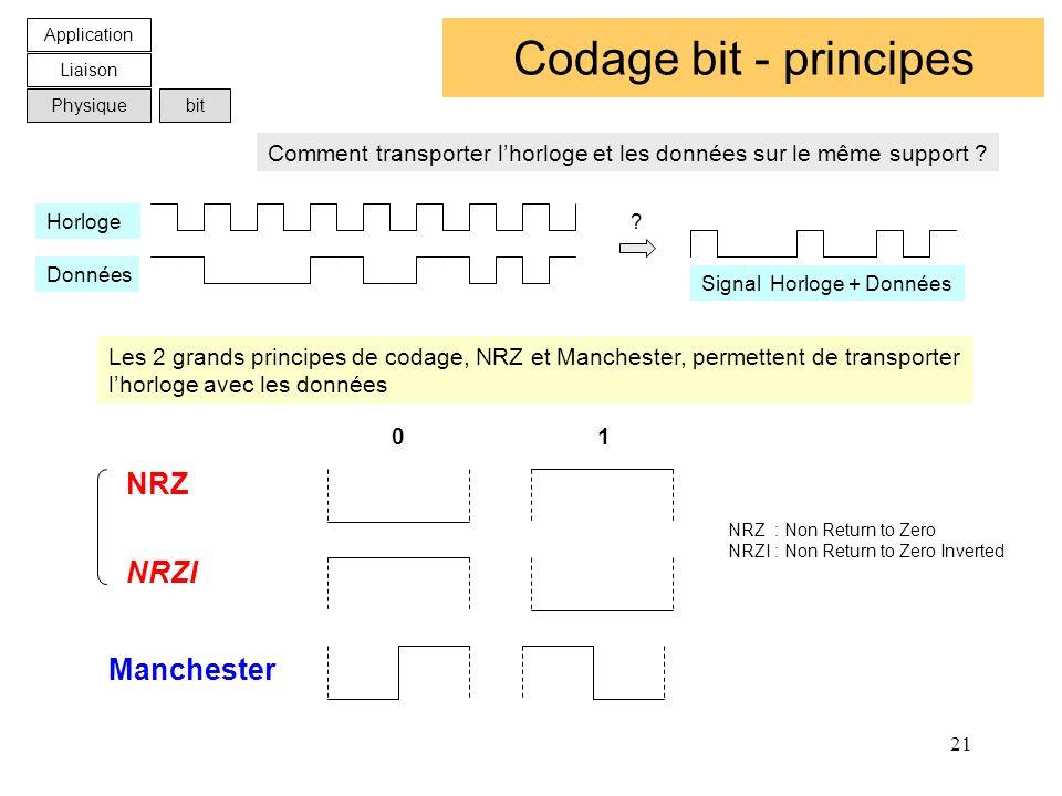 Codage bit - principes NRZ NRZI Manchester