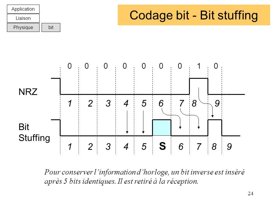 Codage bit - Bit stuffing