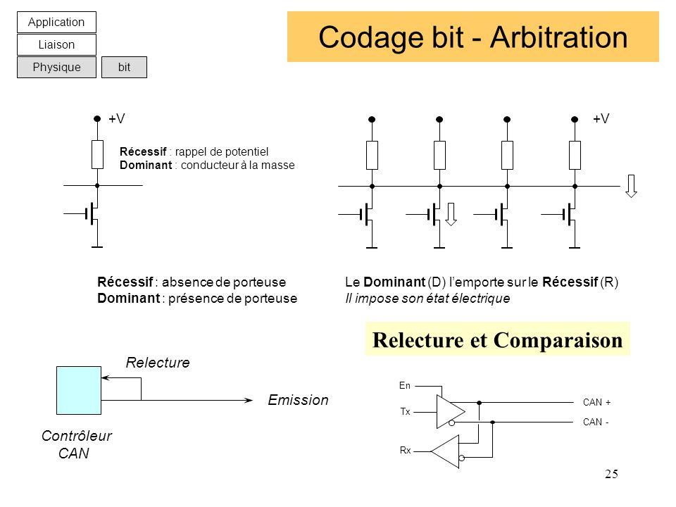 Codage bit - Arbitration