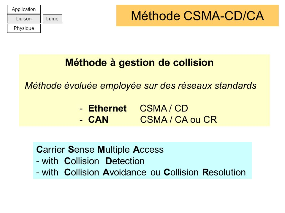 Méthode CSMA-CD/CA Méthode à gestion de collision