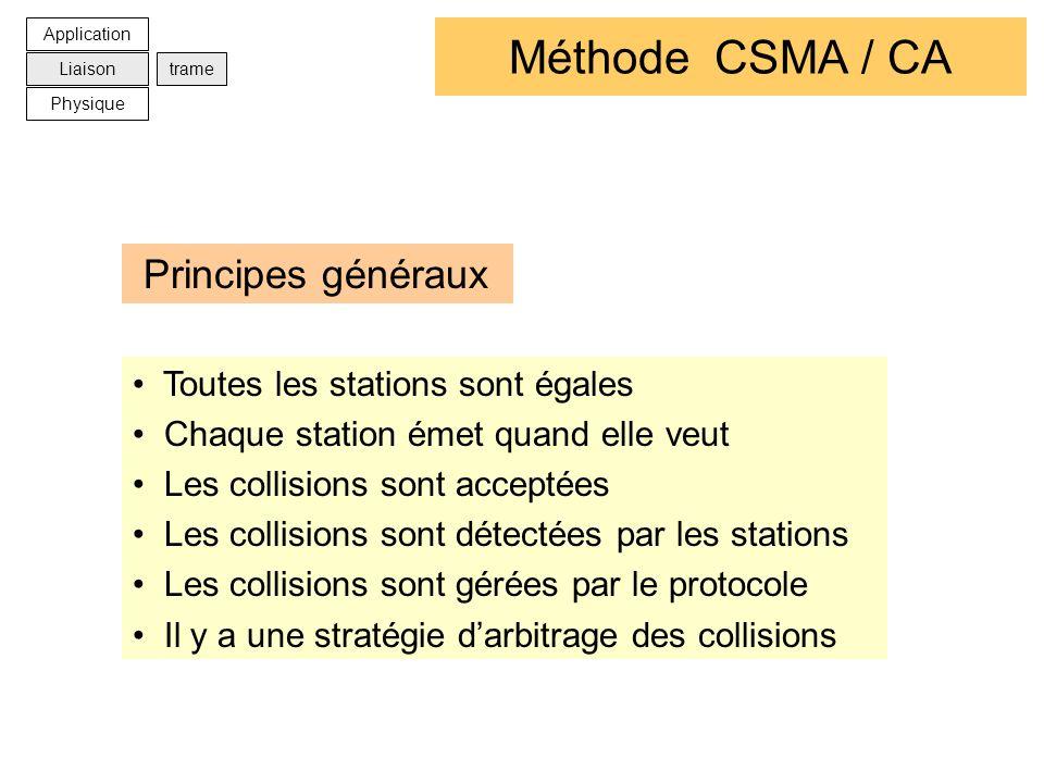 Méthode CSMA / CA Principes généraux Toutes les stations sont égales