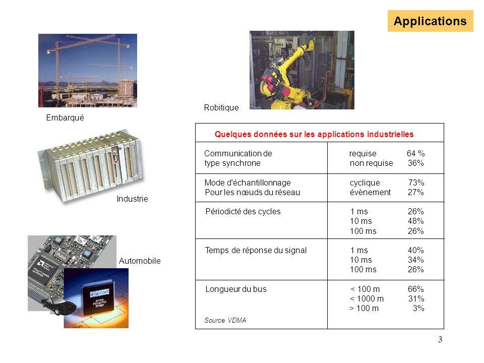 Quelques données sur les applications industrielles