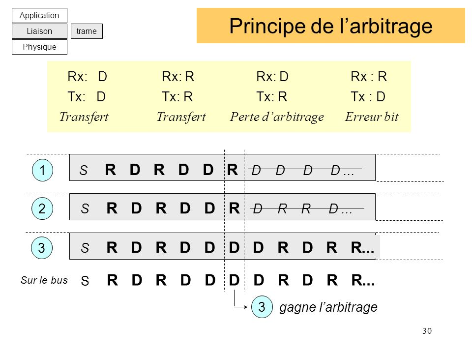 Principe de l'arbitrage