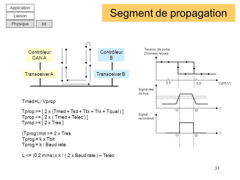 Segment de propagation