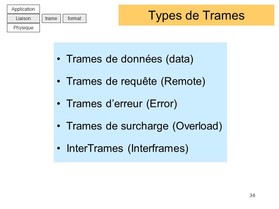 Types de Trames Trames de données (data) Trames de requête (Remote)