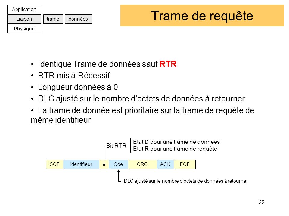 Trame de requête Identique Trame de données sauf RTR