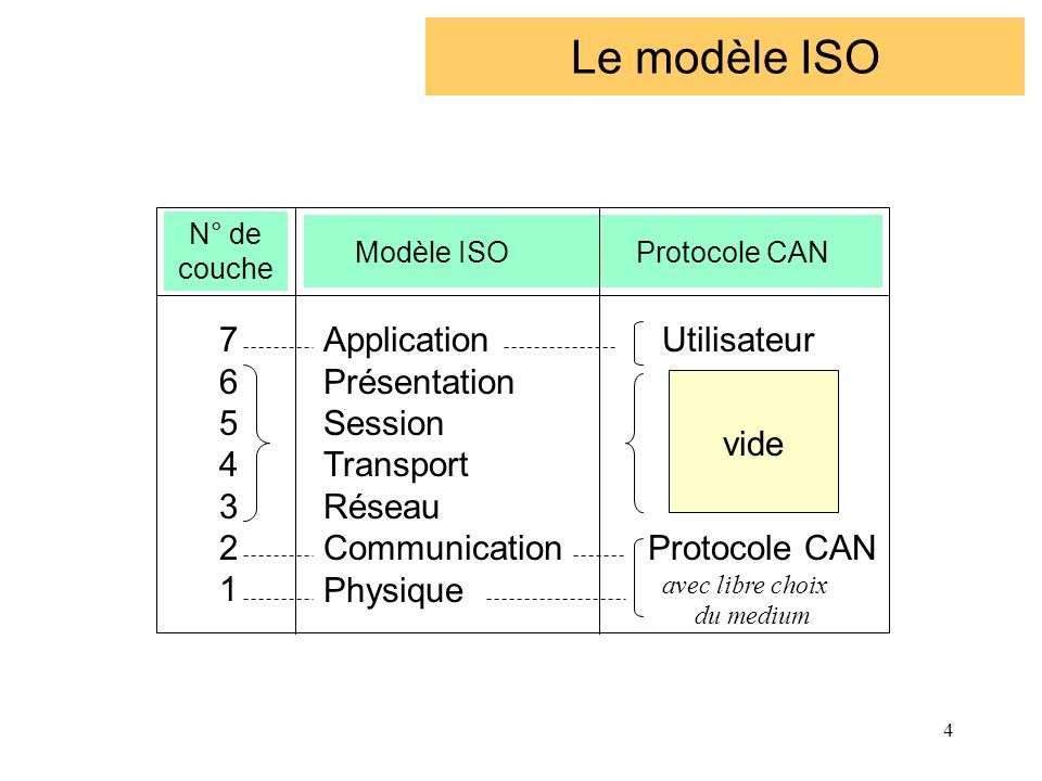 Modèle ISO Protocole CAN