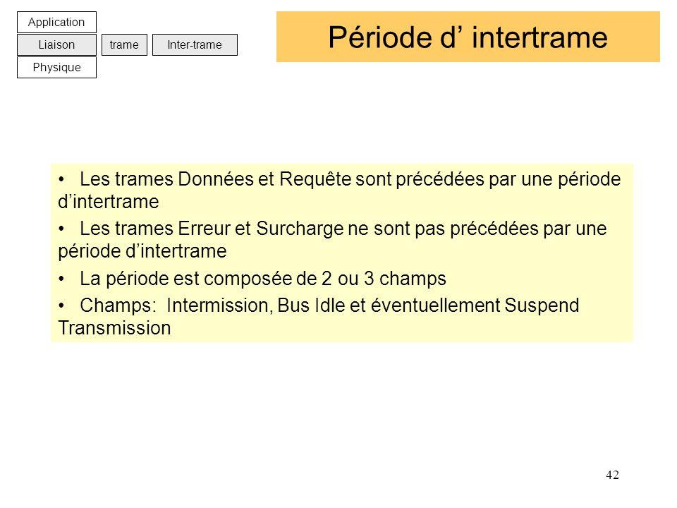 Application Période d' intertrame. Liaison. trame. Inter-trame. Physique.