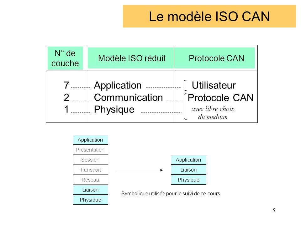 Modèle ISO réduit Protocole CAN