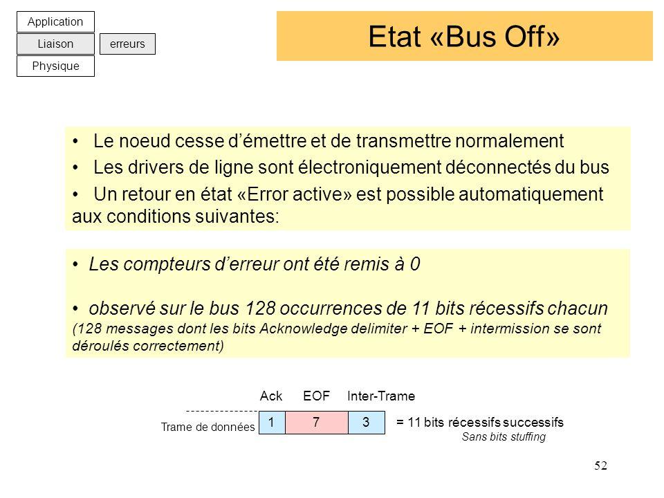 Etat «Bus Off» Le noeud cesse d'émettre et de transmettre normalement