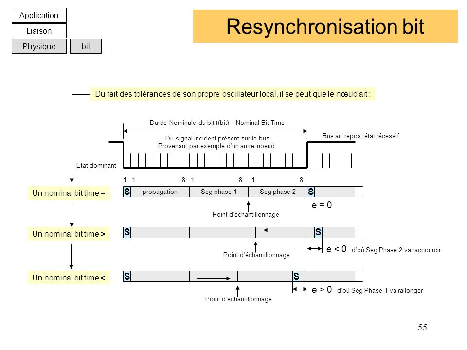 Resynchronisation bit