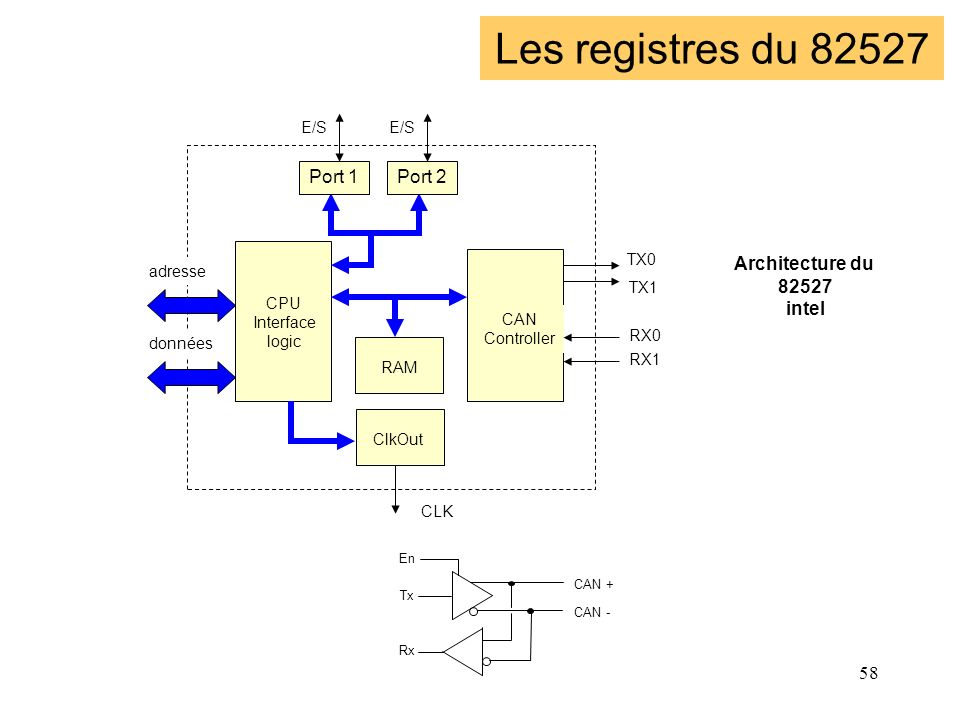 Les registres du 82527 Le 82527 Port 1 Port 2 Architecture du 82527