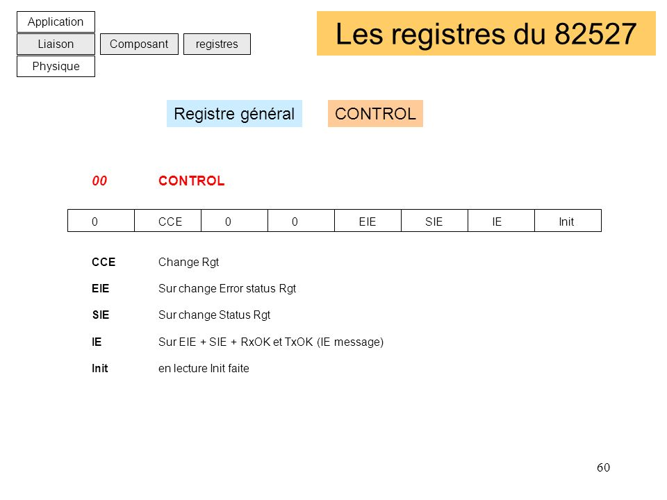 Les registres du 82527 Registre général CONTROL 00 CONTROL Application