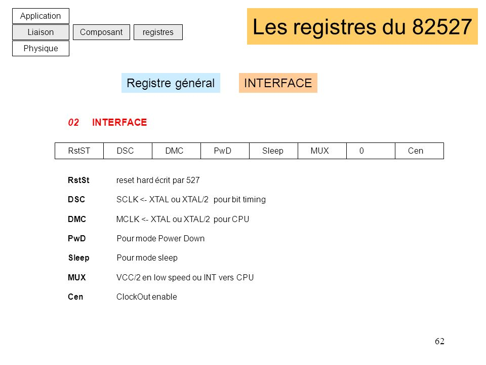 Les registres du 82527 Registre général INTERFACE 02 INTERFACE