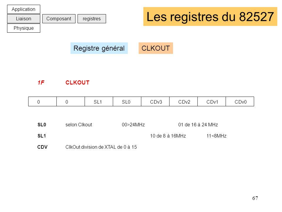 Les registres du 82527 Registre général CLKOUT 1F CLKOUT Application