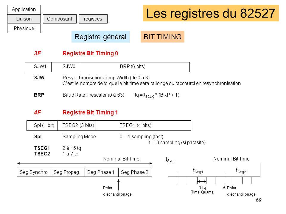 Les registres du 82527 Registre général BIT TIMING