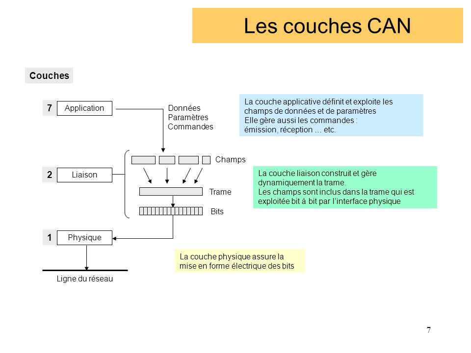 Les couches CAN Couches 7 2 1