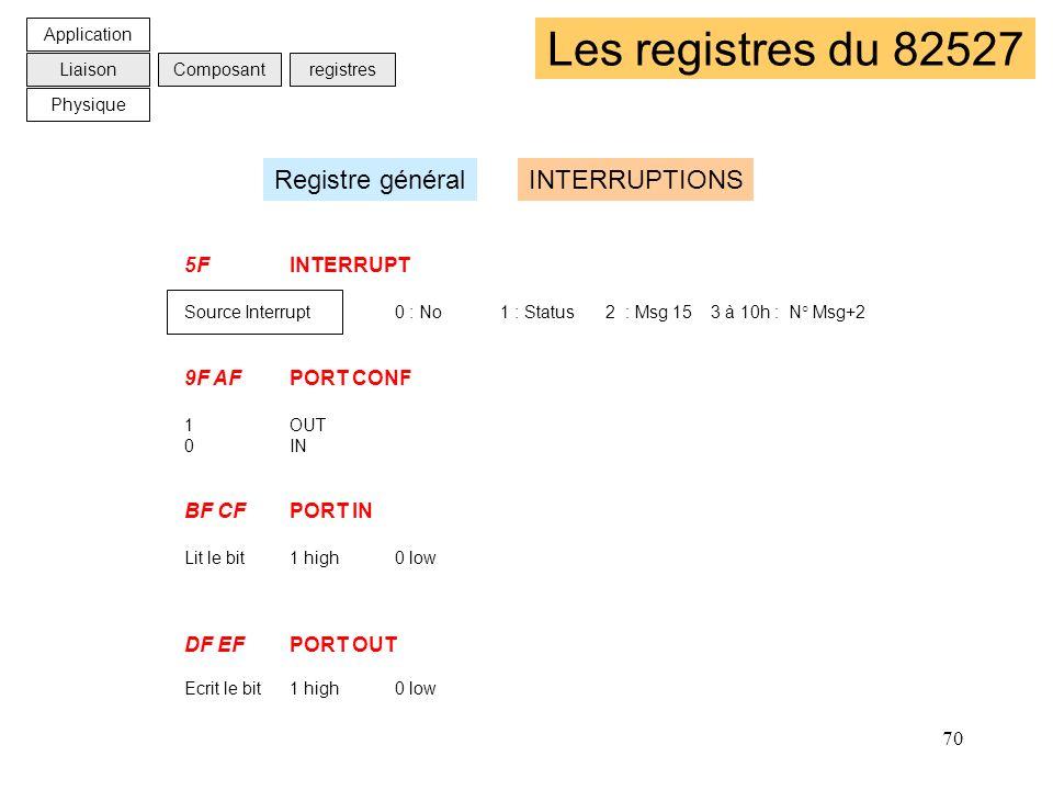 Les registres du 82527 Registre général INTERRUPTIONS 5F INTERRUPT