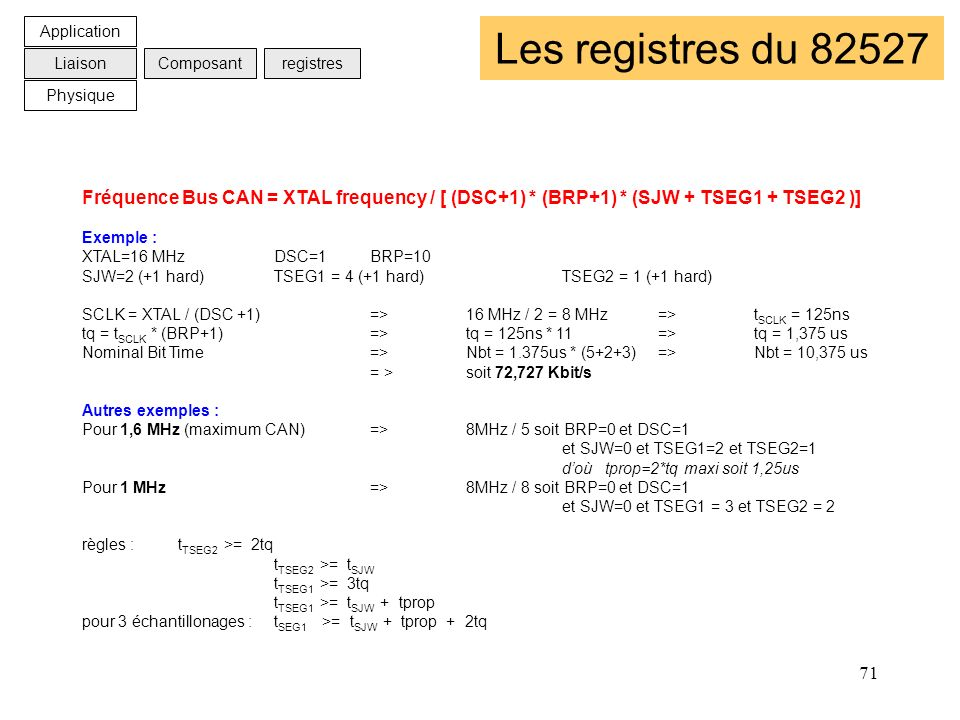Application Les registres du 82527. Liaison. Composant. registres. Physique.