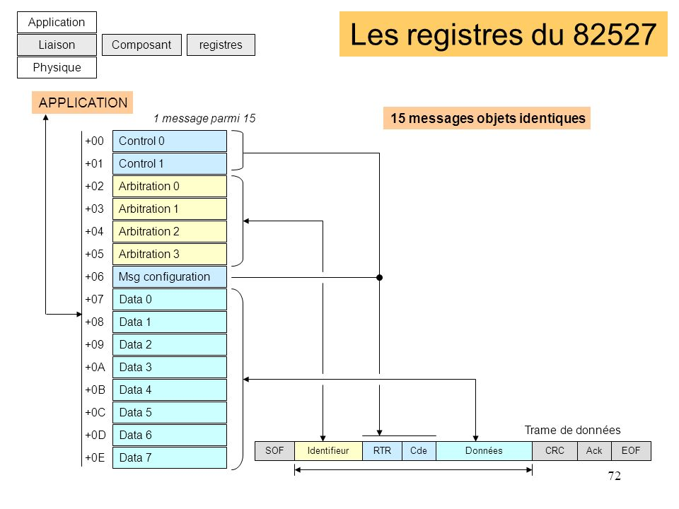 Les registres du 82527 APPLICATION 15 messages objets identiques