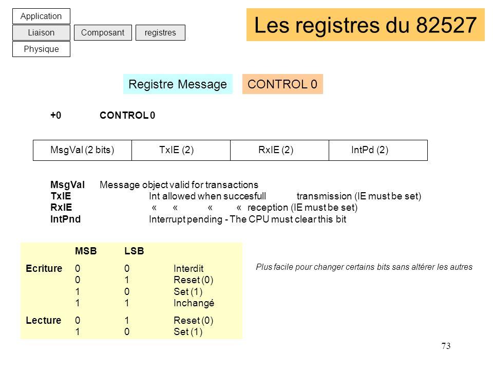 Les registres du 82527 Registre Message CONTROL 0 +0 CONTROL 0