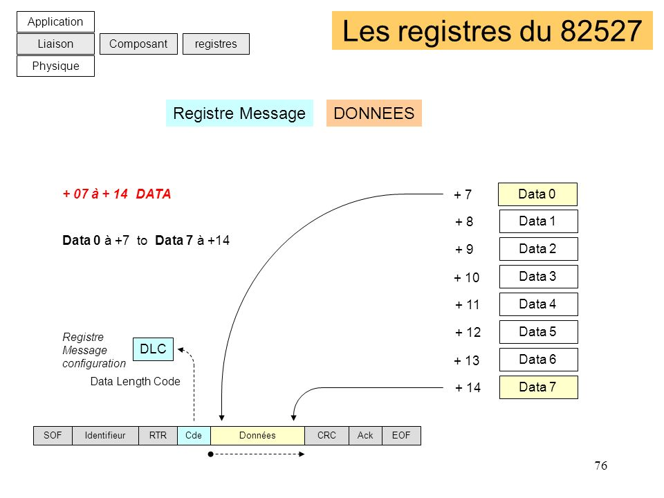 Les registres du 82527 Registre Message DONNEES + 07 à + 14 DATA