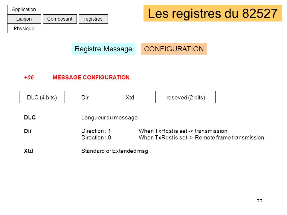 Les registres du 82527 Registre Message CONFIGURATION