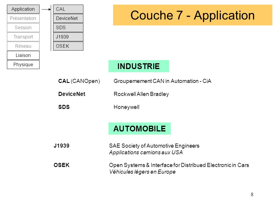Couche 7 - Application INDUSTRIE AUTOMOBILE