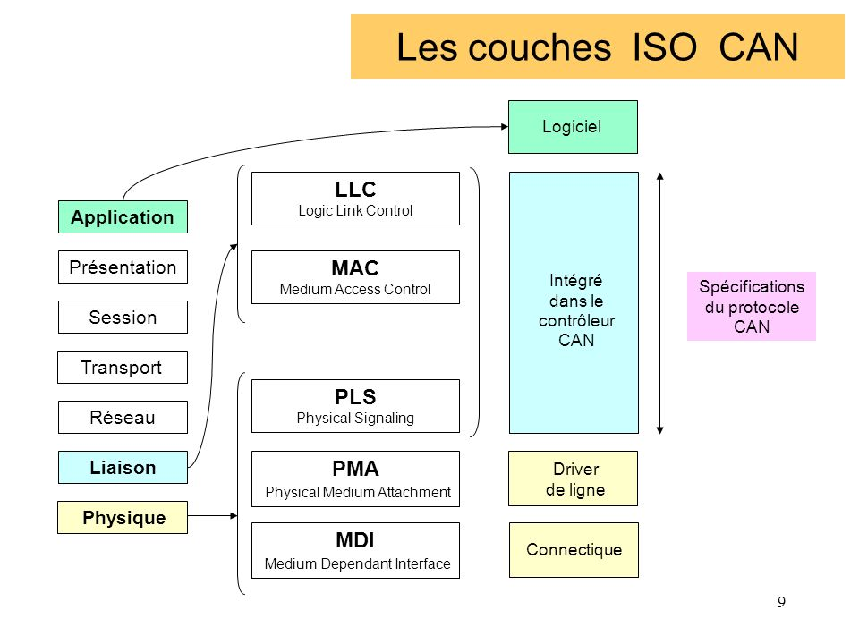Les couches ISO CAN LLC MAC PLS PMA MDI Application Présentation