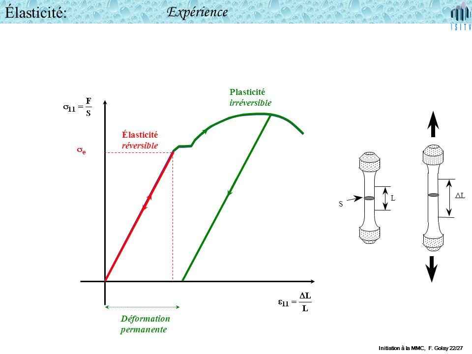 Élasticité: Expérience Plasticité irréversible F Élasticité réversible