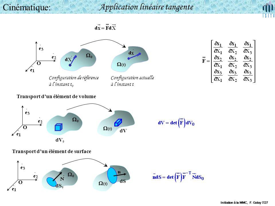 Application linéaire tangente