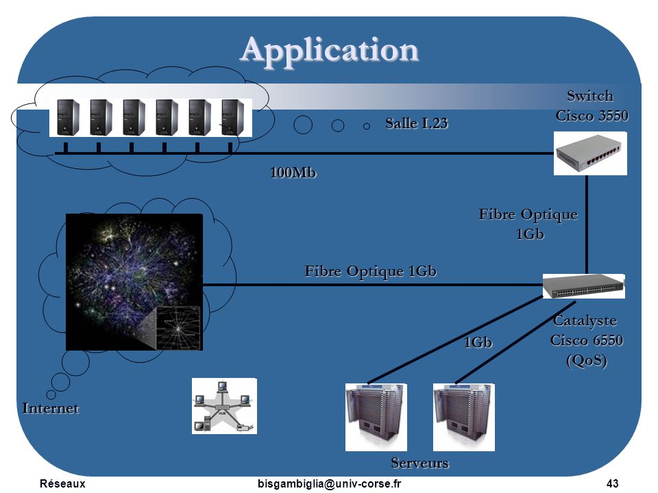 Application Switch Cisco 3550 Salle I.23 100Mb Fibre Optique 1Gb
