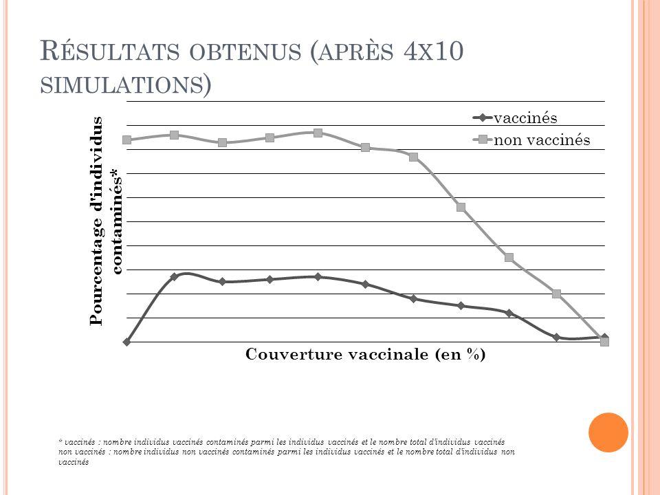 Résultats obtenus (après 4x10 simulations)