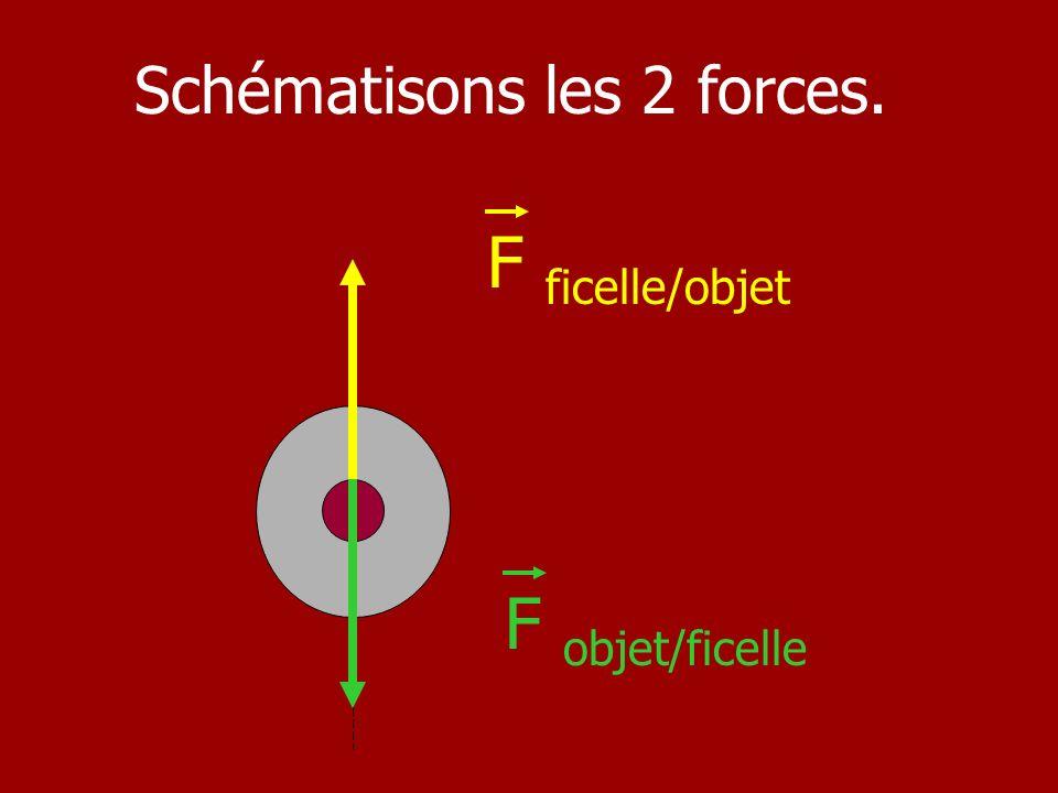 Schématisons les 2 forces.