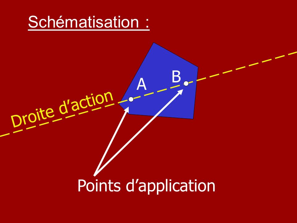 Schématisation : B A Droite d'action Points d'application