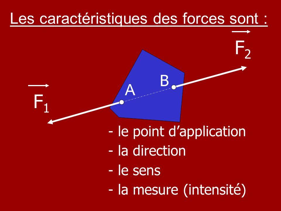 F2 F1 Les caractéristiques des forces sont : B A