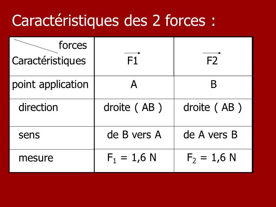 Caractéristiques des 2 forces :