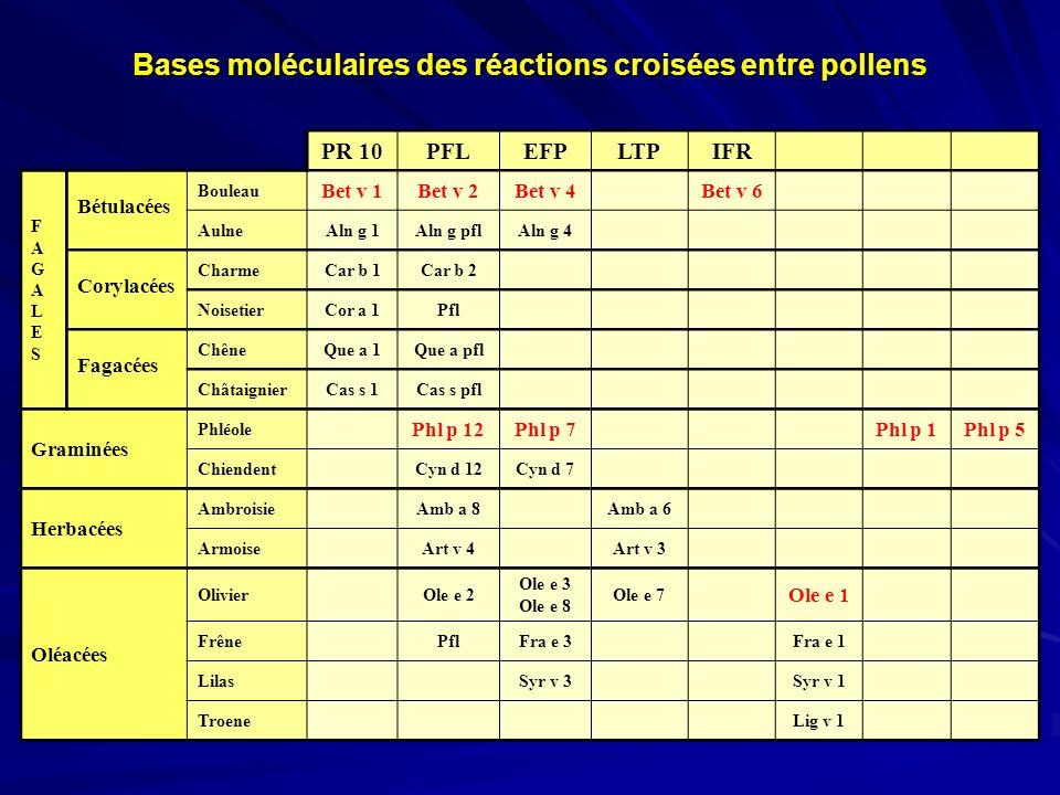 Bases moléculaires des réactions croisées entre pollens