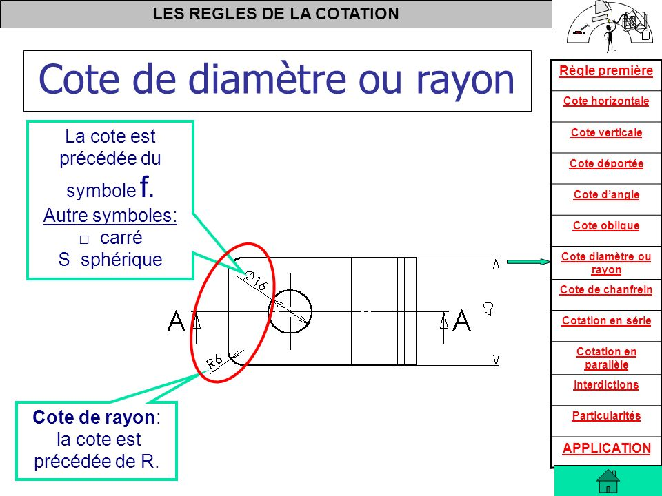 Cote de diamètre ou rayon