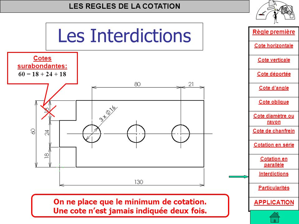 Les Interdictions On ne place que le minimum de cotation.