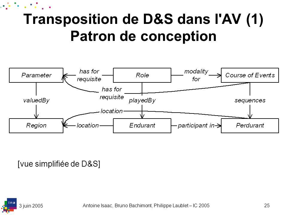 Transposition de D&S dans l AV (2) Patron d utilisation de haut niveau