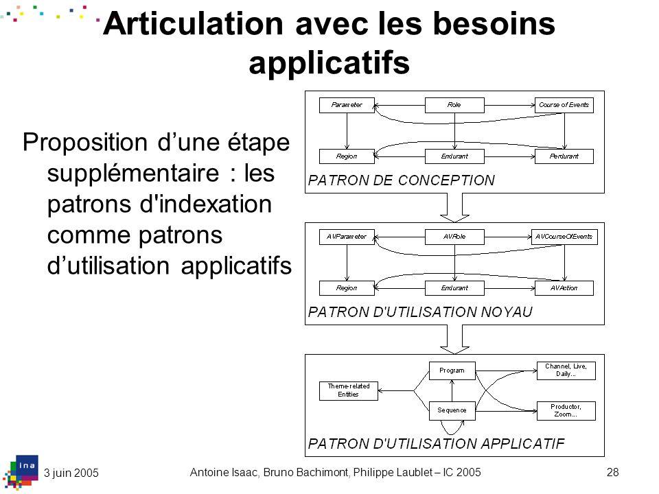 Articulation avec les besoins applicatifs (2)
