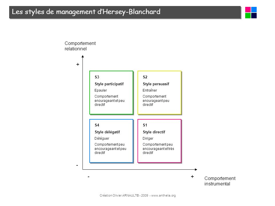 Les styles de management d'Hersey-Blanchard
