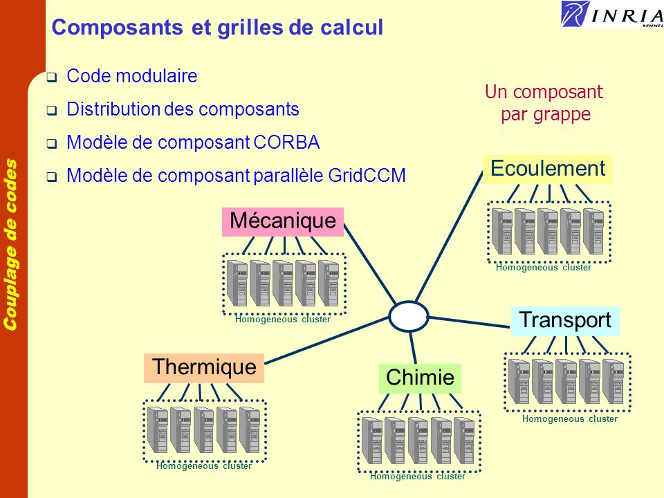 Composants et grilles de calcul