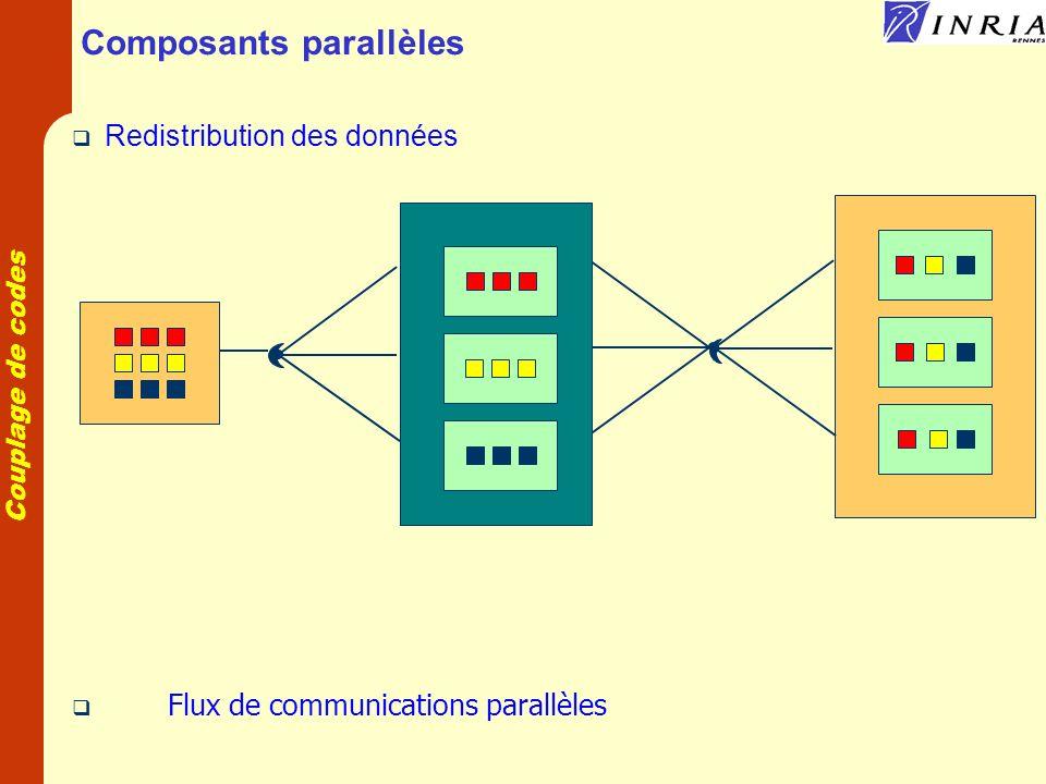 Composants parallèles