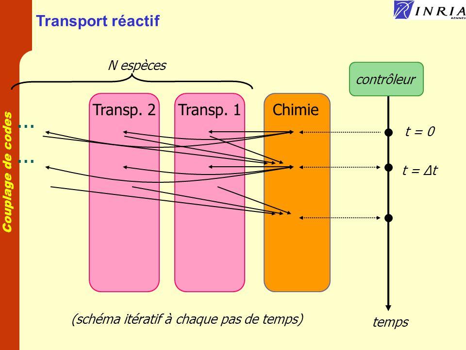 (schéma itératif à chaque pas de temps)