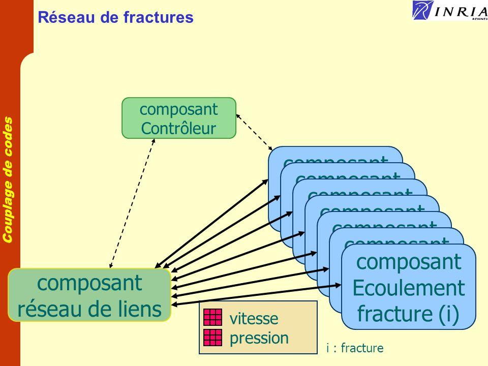 composant Ecoulement composant fracture(i) Ecoulement composant