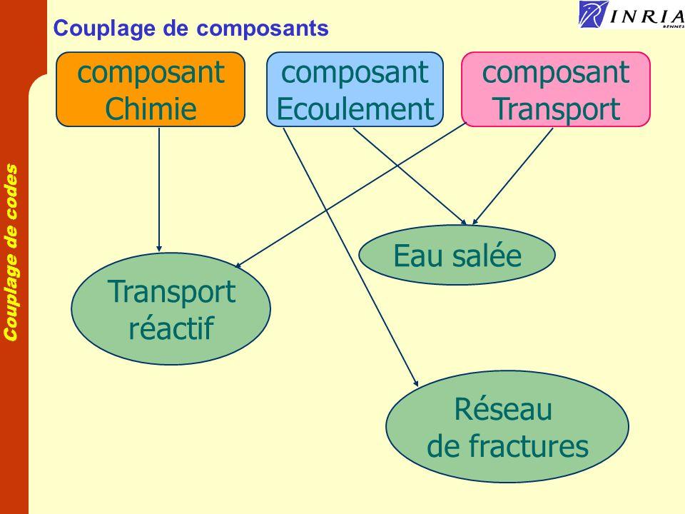 Couplage de composants
